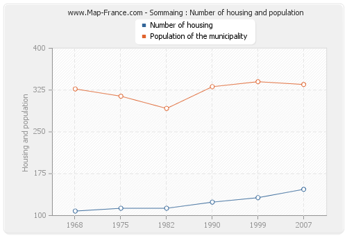 Sommaing : Number of housing and population