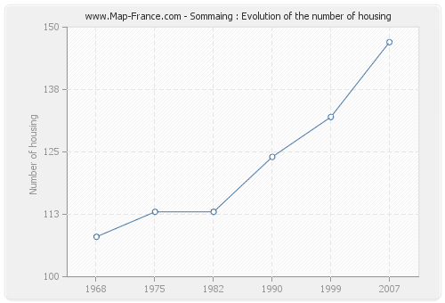 Sommaing : Evolution of the number of housing