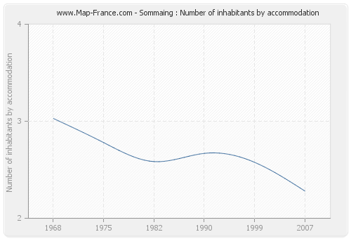 Sommaing : Number of inhabitants by accommodation