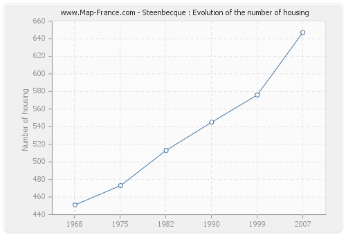 Steenbecque : Evolution of the number of housing