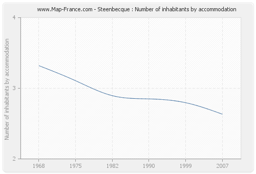 Steenbecque : Number of inhabitants by accommodation