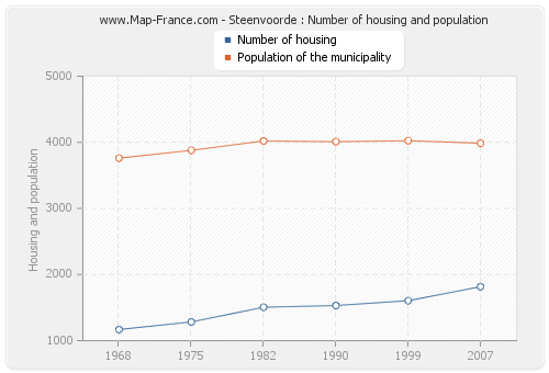 Steenvoorde : Number of housing and population