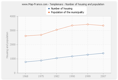 Templemars : Number of housing and population