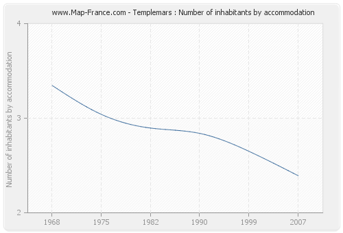 Templemars : Number of inhabitants by accommodation