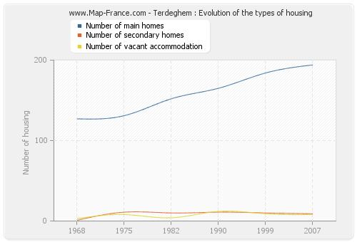 Terdeghem : Evolution of the types of housing