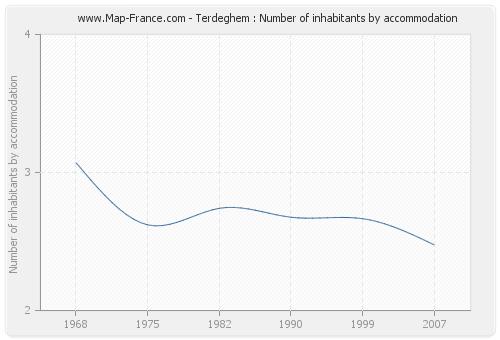 Terdeghem : Number of inhabitants by accommodation