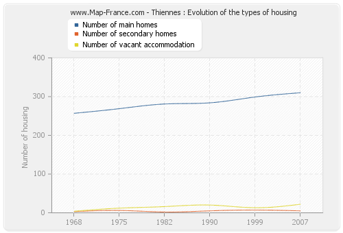 Thiennes : Evolution of the types of housing