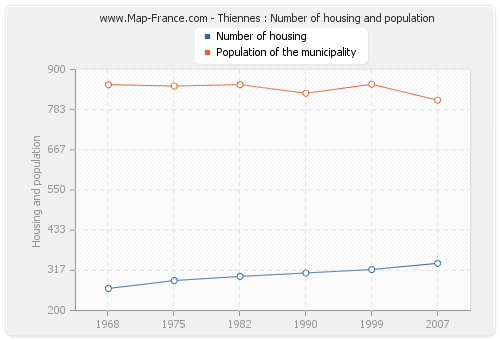 Thiennes : Number of housing and population