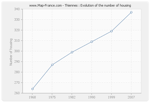 Thiennes : Evolution of the number of housing