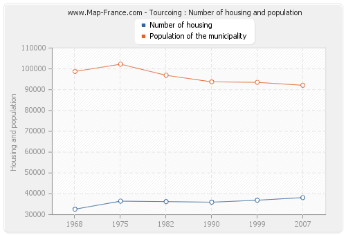 Tourcoing : Number of housing and population
