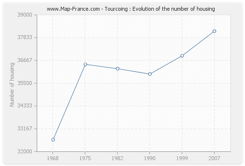 Tourcoing : Evolution of the number of housing