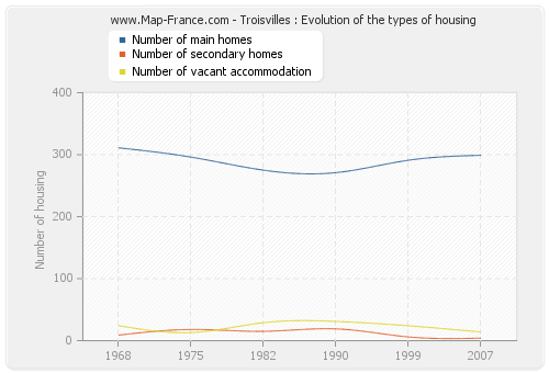 Troisvilles : Evolution of the types of housing