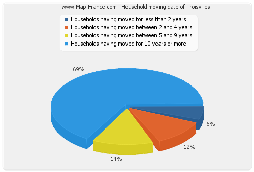 Household moving date of Troisvilles