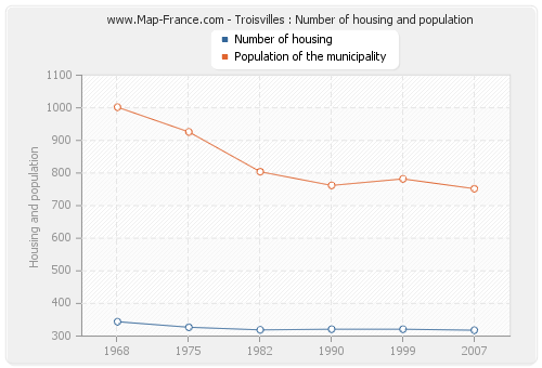 Troisvilles : Number of housing and population