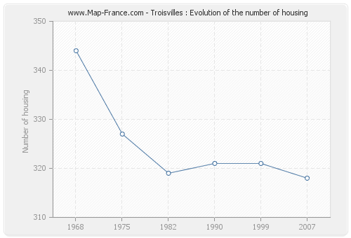 Troisvilles : Evolution of the number of housing