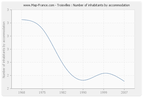 Troisvilles : Number of inhabitants by accommodation