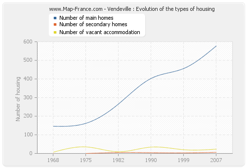 Vendeville : Evolution of the types of housing