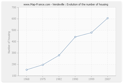 Vendeville : Evolution of the number of housing