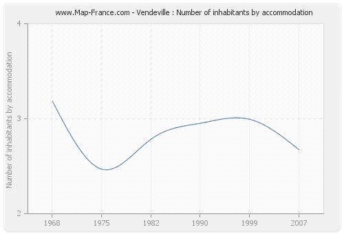 Vendeville : Number of inhabitants by accommodation