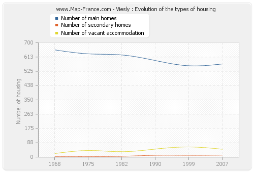 Viesly : Evolution of the types of housing