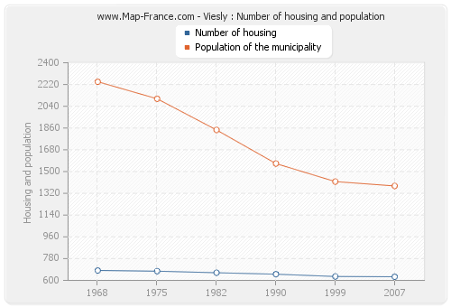 Viesly : Number of housing and population