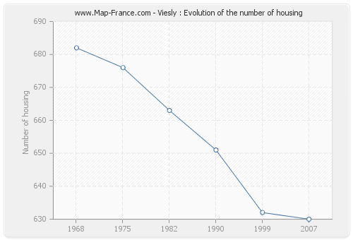 Viesly : Evolution of the number of housing
