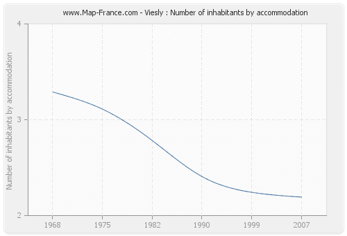 Viesly : Number of inhabitants by accommodation