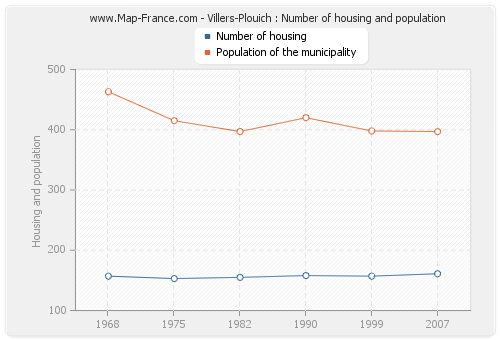 Villers-Plouich : Number of housing and population