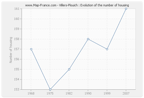 Villers-Plouich : Evolution of the number of housing