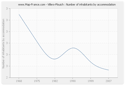 Villers-Plouich : Number of inhabitants by accommodation