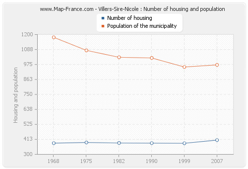Villers-Sire-Nicole : Number of housing and population
