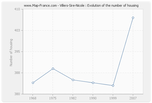 Villers-Sire-Nicole : Evolution of the number of housing