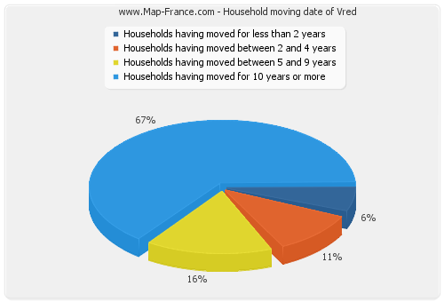 Household moving date of Vred