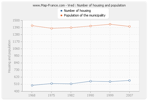 Vred : Number of housing and population