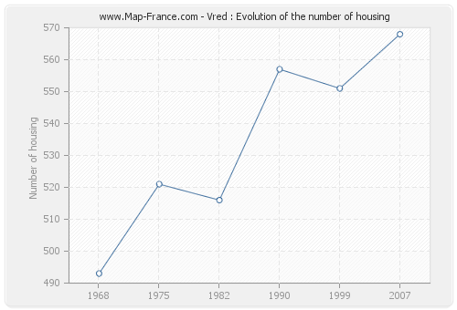 Vred : Evolution of the number of housing