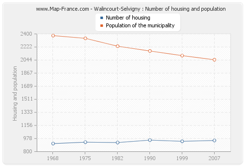 Walincourt-Selvigny : Number of housing and population