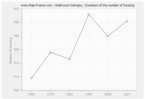 Walincourt-Selvigny : Evolution of the number of housing