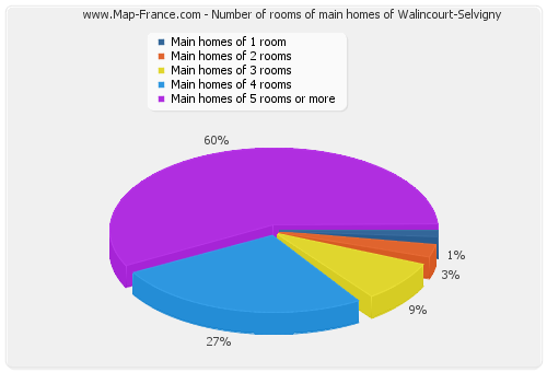 Number of rooms of main homes of Walincourt-Selvigny