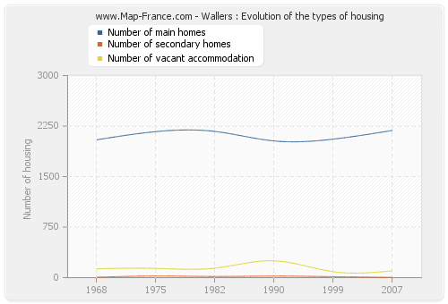 Wallers : Evolution of the types of housing