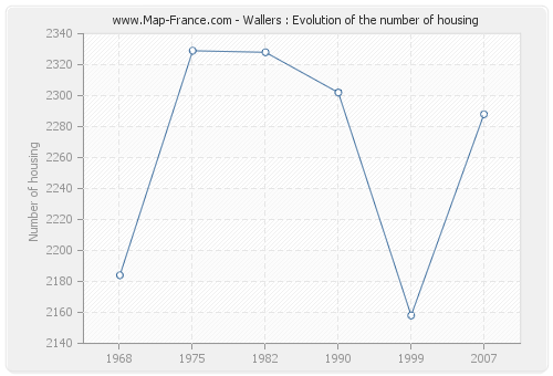Wallers : Evolution of the number of housing