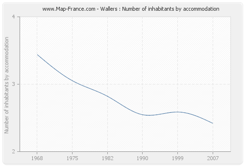 Wallers : Number of inhabitants by accommodation