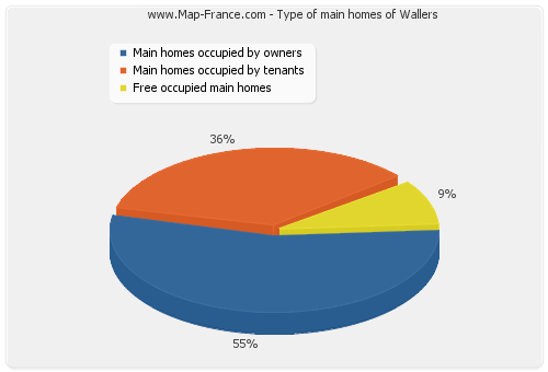 Type of main homes of Wallers
