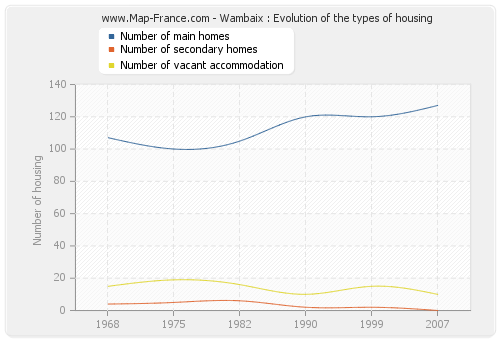 Wambaix : Evolution of the types of housing