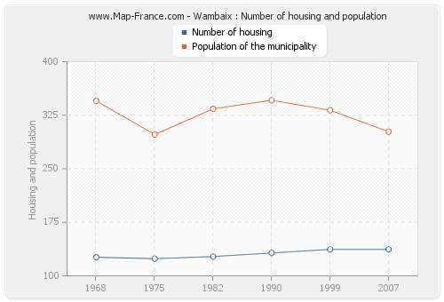 Wambaix : Number of housing and population
