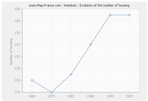 Wambaix : Evolution of the number of housing