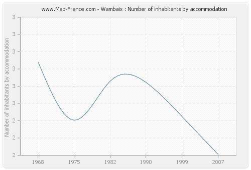 Wambaix : Number of inhabitants by accommodation