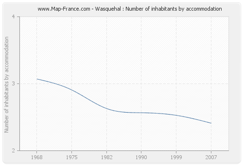 Wasquehal : Number of inhabitants by accommodation