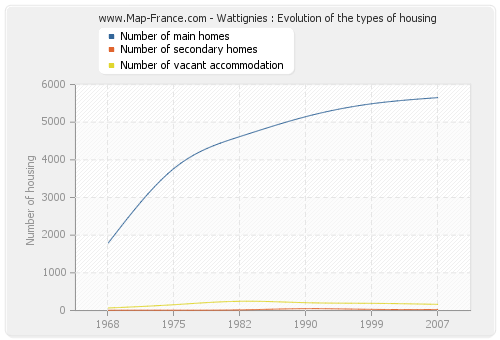 Wattignies : Evolution of the types of housing