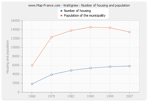 Wattignies : Number of housing and population