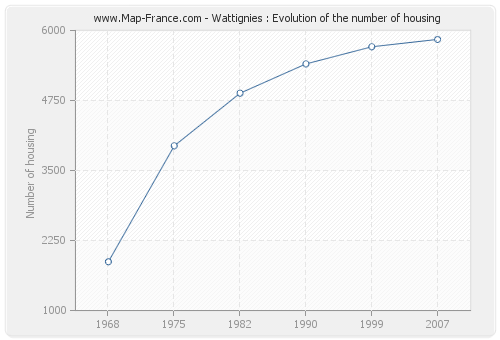 Wattignies : Evolution of the number of housing
